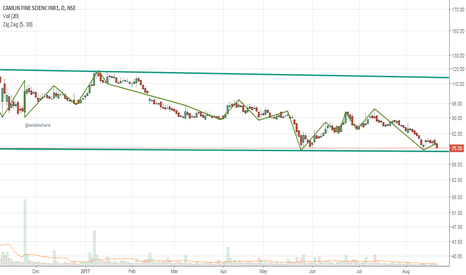 CAMLINFINE: On Daily Chart