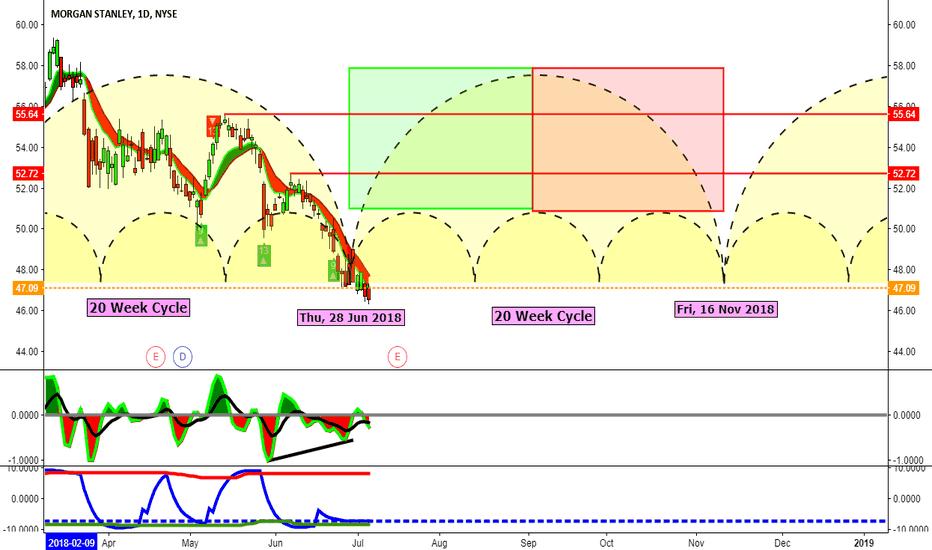 MS: Bullish on Morgan Stanley, Earnings due 7/18/18
