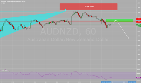 AUDNZD: AUD/NZD 1 hr possible short entry for the daily shark pattern