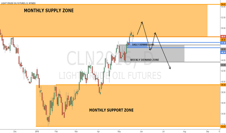 CLN2016: USOIL CL CRUDE ANALYSIS