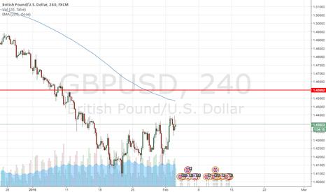 GBPUSD: Tier 4 GBP/USD Short