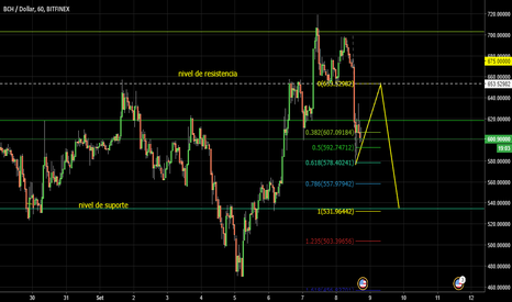 BCHUSD: Analysis BCHUSD  based from Fibonacci retraction and expansion
