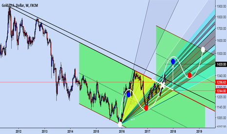 XAUUSD: Buy at the earliest opportunity