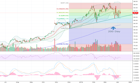 MSFT: MSFT - Watching Mr. Softee Closely
