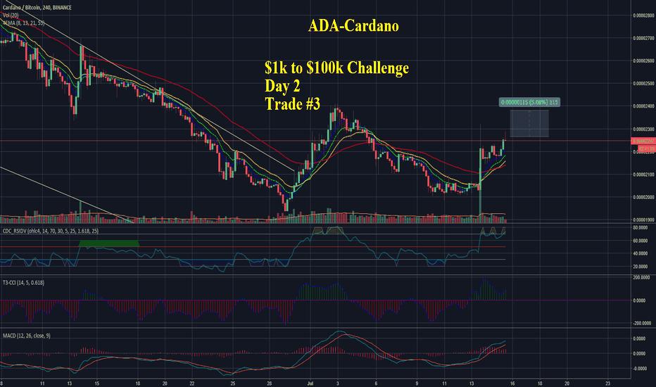 ADABTC: $1k to $100k Challenge - Day 2 Trade #3 - ADA