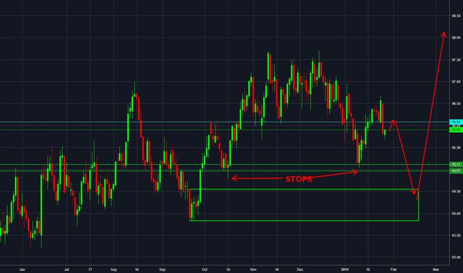 DXY: DXY [Daily] Lower levels before strong rally