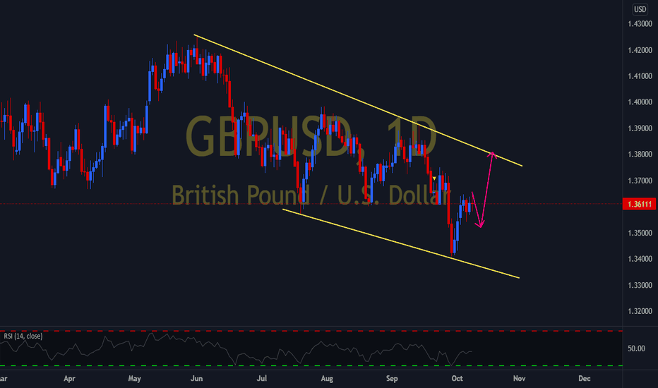 GBPUSD what to expect next week