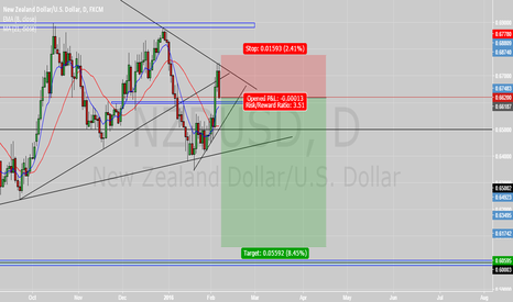 NZDUSD: NZDUSD looking very bearish