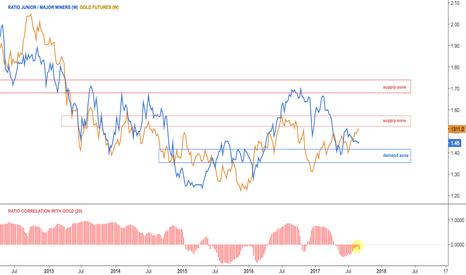 GDXJ/GDX: Ratio junior $GDXJ with major $GDX miners vs gold