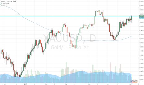 XAUUSD: gold continuing higher
