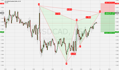 USDCAD: usdcad short Bat patter