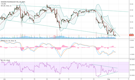 MU: MU seems to be trading on the bottom end of a channel.