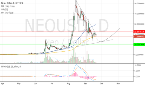 NEOUSD: NEO possible reversal