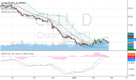 CL1!: CL1  Crude oil 2015 Feb