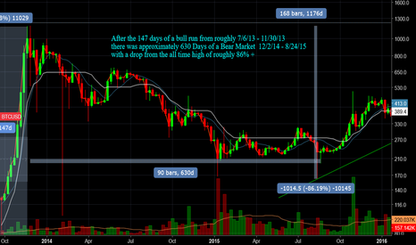 BTCUSD: BTC - 630 Days of a BEAR MARKET