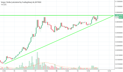 XVGUSD: XVG about to make it's next leg up?