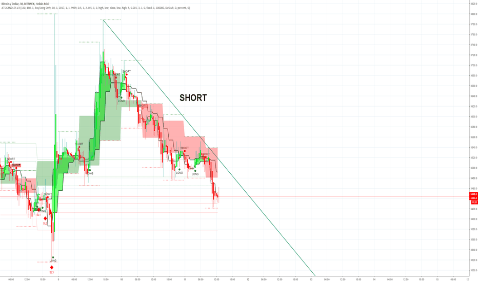 BTCUSD: BTC CONTINUES ON A DOWNTREND