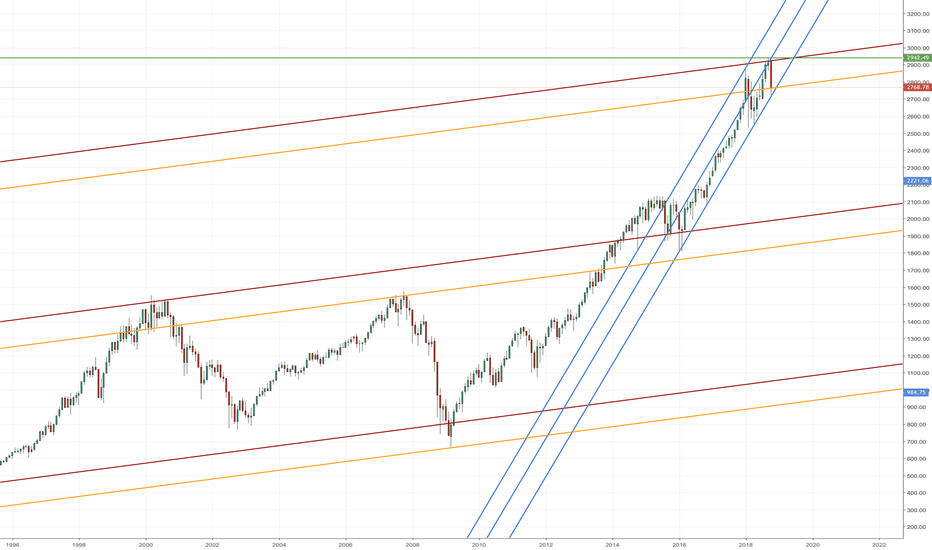 SPX: SPX500 has reached the top