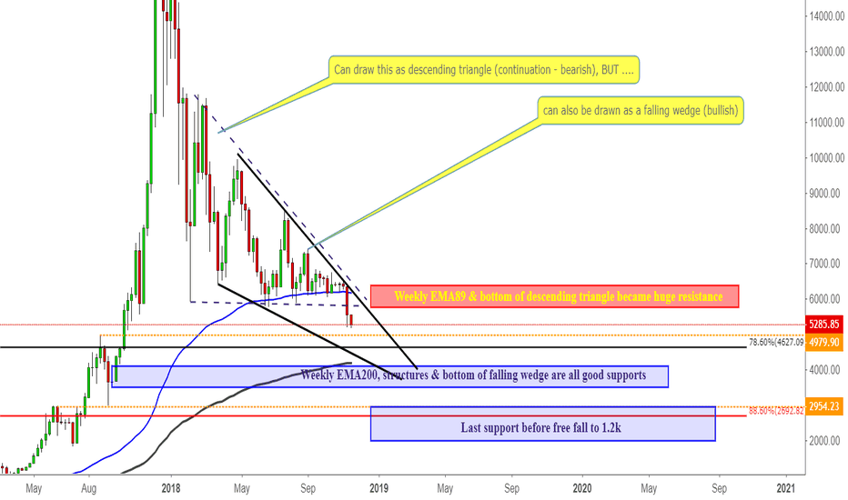 BTCUSD: Long term view of < $5k unchanged