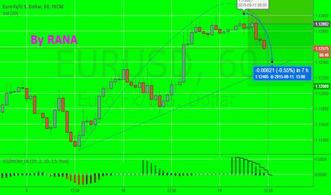 EURUSD: eur jump down side 1300 to 1235 target