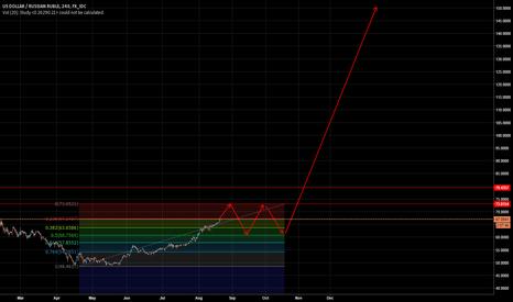 USDRUB: Russian Ruble nearest future...