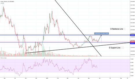 STRATBTC: Stratis 30 % bounce in 7 days