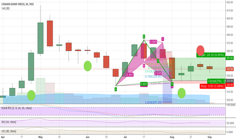 CANBK: Bullish Bat formation