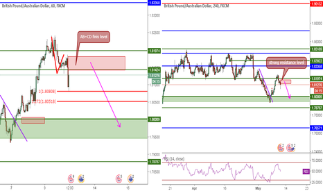 GBPAUD: GBPAUD, TCT&Resistance Level, 1H, Sell