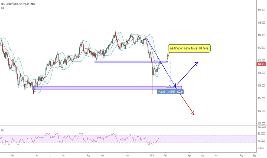 USDJPY: 2211 USDJPY is about to meet its first  resistance zone