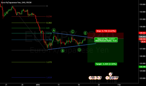 EURJPY: EURJPY nice looking triangle.. But be careful Yen news expected.