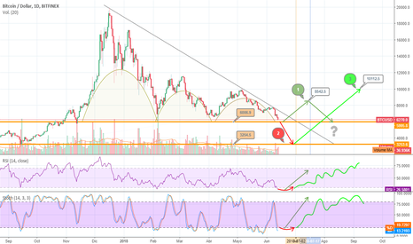 BTCUSD: Perspectivas optimistas para el Bitcoin... no descarto las malas