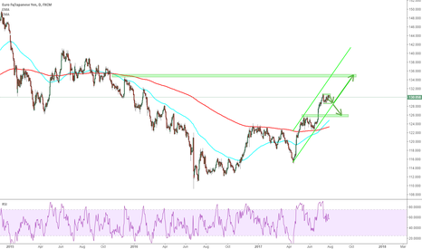 EURJPY: EURJPY: a correction from the top is now coming
