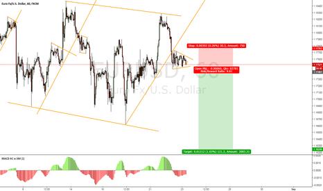 EURUSD: EUR/USD Potential Short Sell