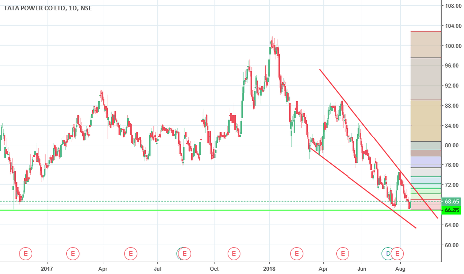 TATAPOWER: Tatapower bounce from support