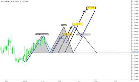 EURUSD: EUR/USD daily chart expectation (long term)