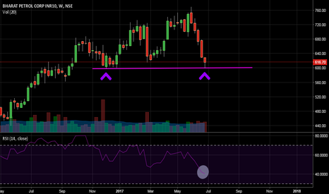 BPCL: BPCL - Need Confirmation!