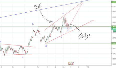 GBPNZD: Ending diagonal _ wedge pattern