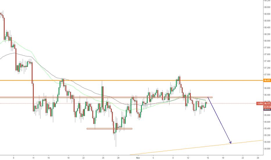 CADJPY: CADJPY, Forecast on H4: Sell