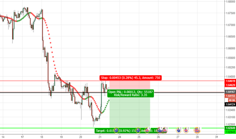 GBPAUD: nice short scalp
