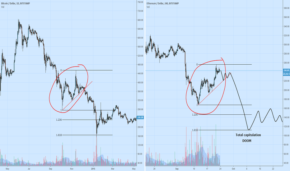 ETHUSD: The fractal that killed ethereum