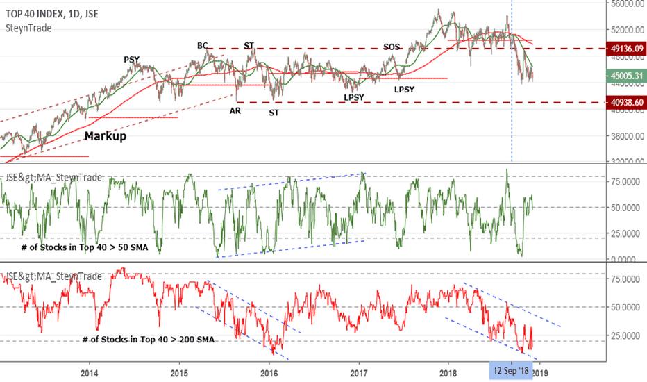 J200: JSE:J200 Number of Stocks in Top40 Above Moving Averages