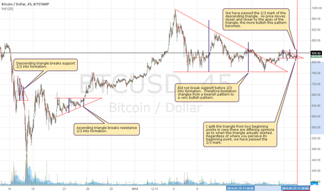BTCUSD: Ascending and Descending Triangles - Bitcoin