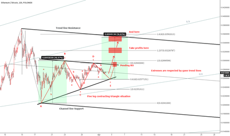 ETHBTC: ETBTC Contr. triangle + min criteria for an upward penetration