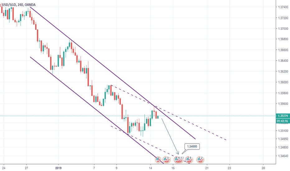 USDSGD: USDSGD Sell signal on double Channel Down