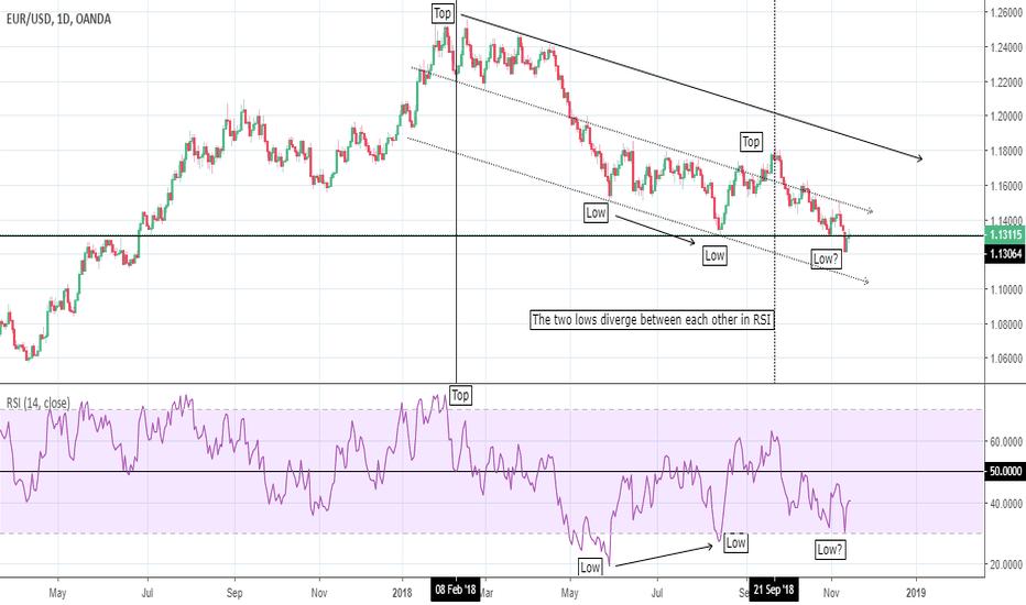 EURUSD: EUR/USD: quick comparison with USD/CHF