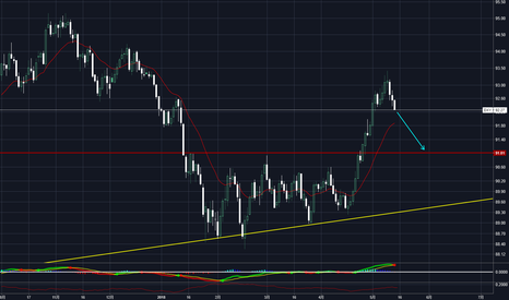 DXY: 回调回调