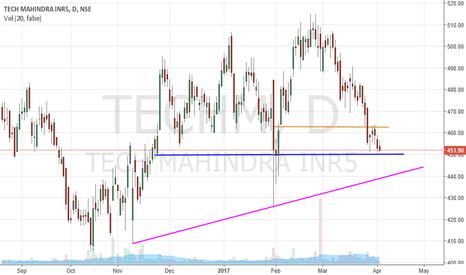 TECHM: Buy TECH MAHINDRA at Near support price-451