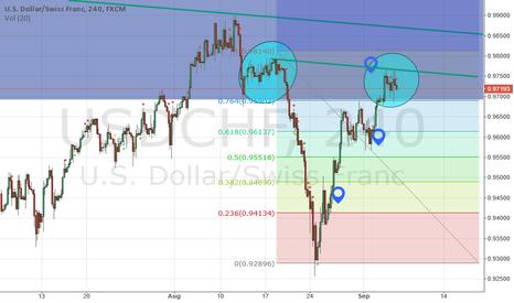 USDCHF: USDCHF Reversal Trade Coming?