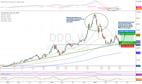 DDD: DDD - Finding support, use SMA(100) breakout as signal