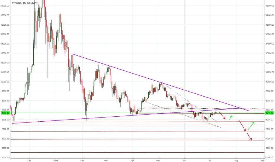 BTCUSD: Bitcoin Approaches Major Resistance .. expectation